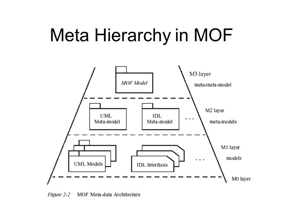 Meta Hierarchy in MOF
