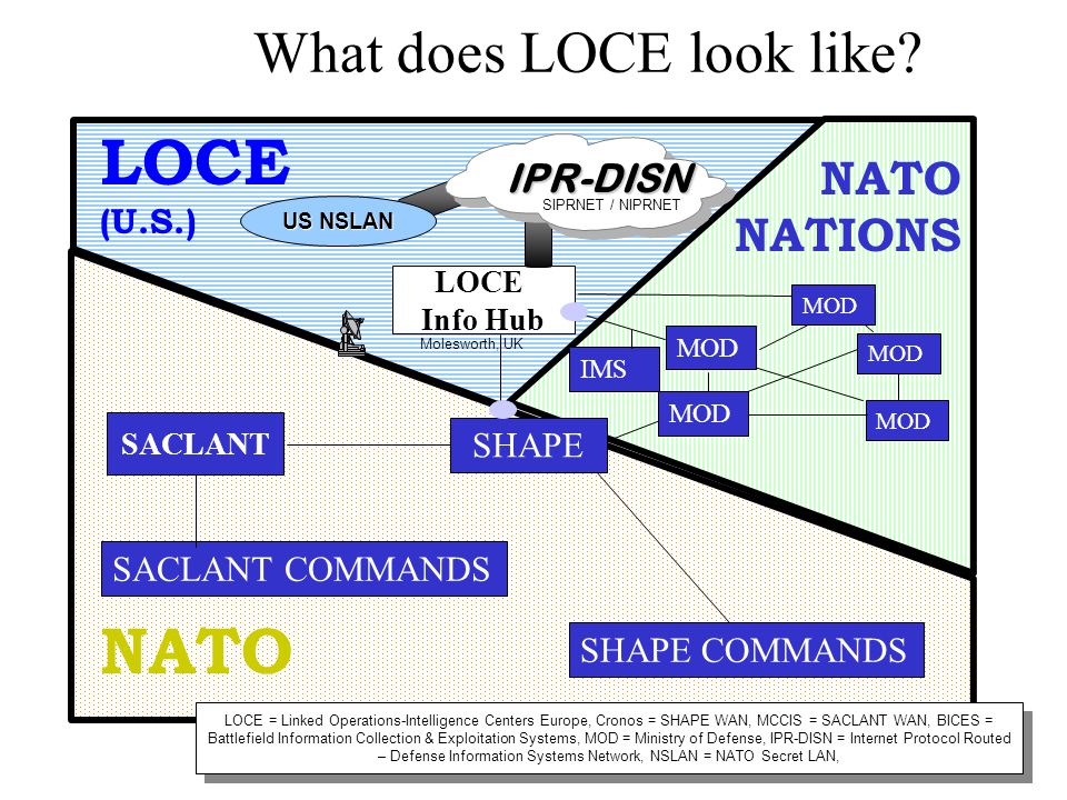 NATO LOCE Info Hub SHAPE COMMANDS SACLANT COMMANDS MOD What does LOCE look like? MOD NATO NATIONS MOD LOCE (U.S.) US NSLAN IPR-DISN SHAPE SACLANT MOD