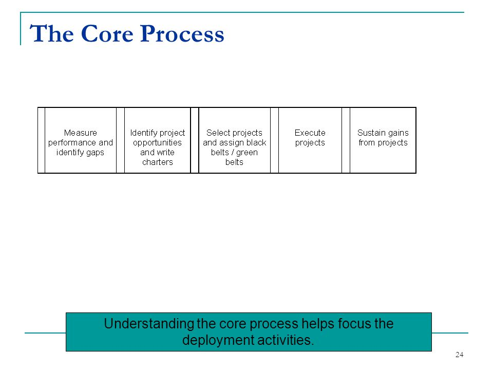 24 The Core Process Understanding the core process helps focus the deployment activities.