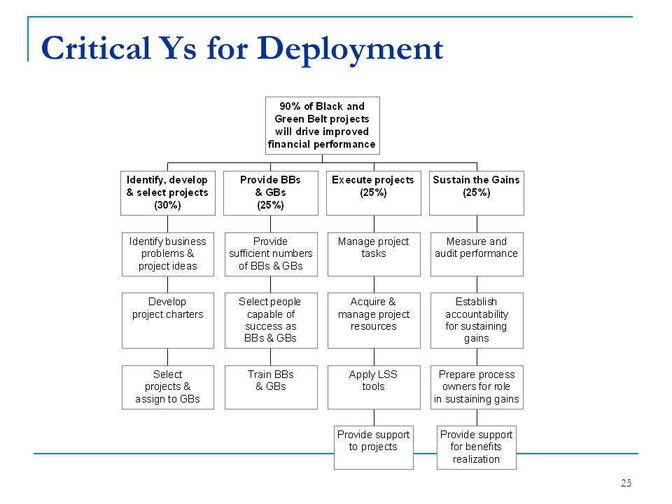 25 Critical Ys for Deployment