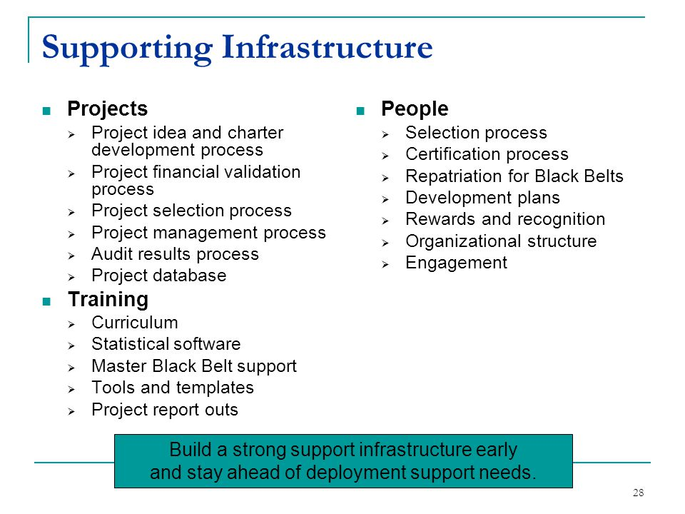 28 Supporting Infrastructure Projects  Project idea and charter development process  Project financial validation process  Project selection proces