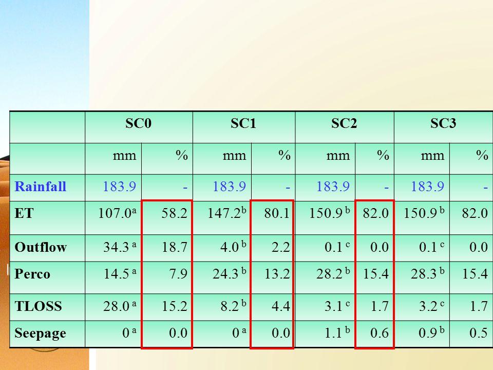 SC0SC1SC2SC3 mm% % % % Rainfall183.9 - - - - ET107.0 a 58.2147.2 b 80.1150.9 b 82.0150.9 b 82.0 Outflow34.3 a 18.74.0 b 2.20.1 c 0.00.1 c 0.0 Perco14.