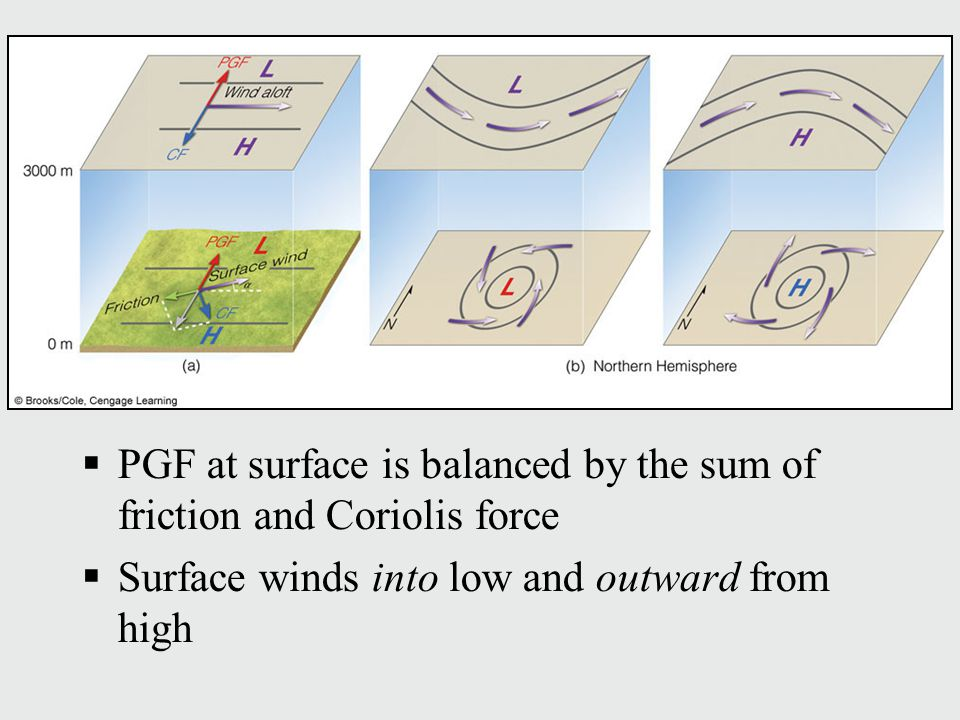  PGF at surface is balanced by the sum of friction and Coriolis force  Surface winds into low and outward from high