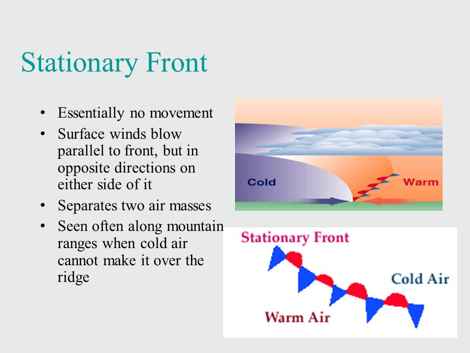 Stationary Front Essentially no movement Surface winds blow parallel to front, but in opposite directions on either side of it Separates two air masses Seen often along mountain ranges when cold air cannot make it over the ridge