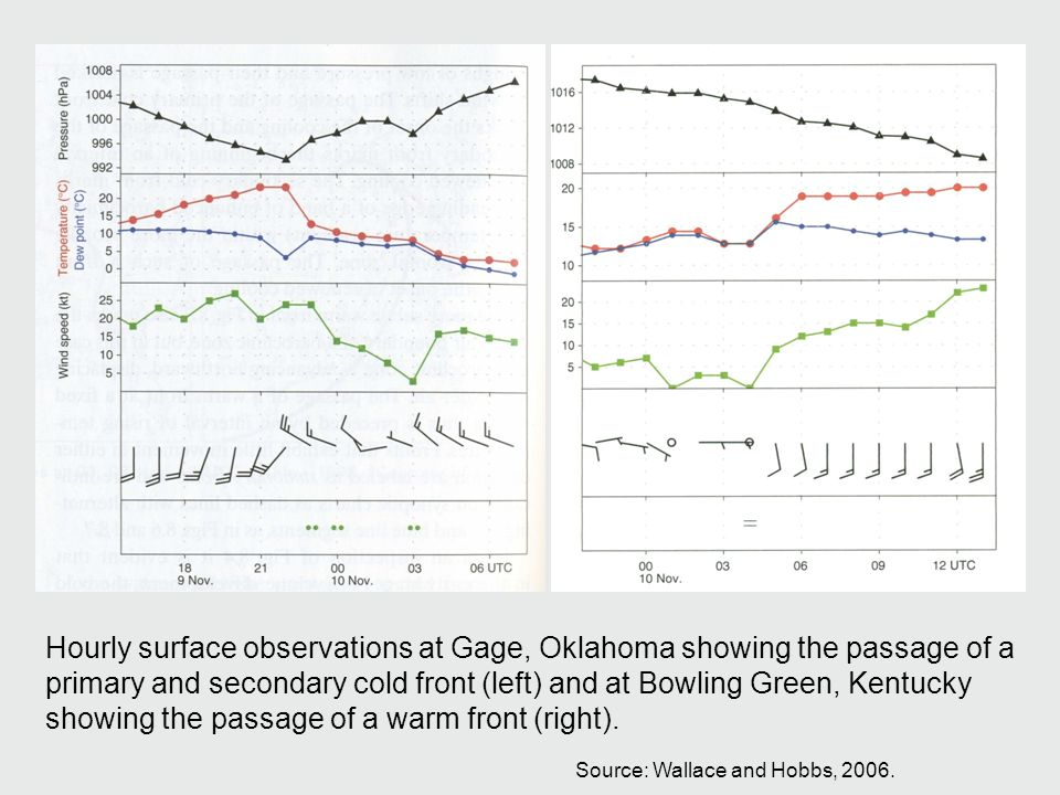 Hourly surface observations at Gage, Oklahoma showing the passage of a primary and secondary cold front (left) and at Bowling Green, Kentucky showing the passage of a warm front (right).