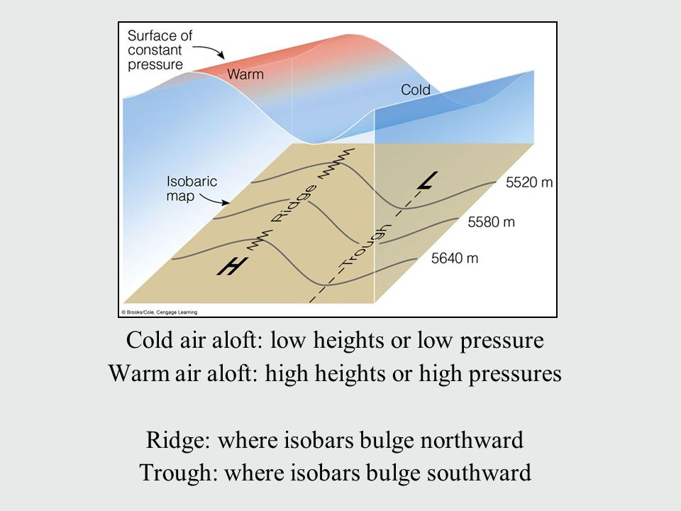 Cold air aloft: low heights or low pressure Warm air aloft: high heights or high pressures Ridge: where isobars bulge northward Trough: where isobars bulge southward