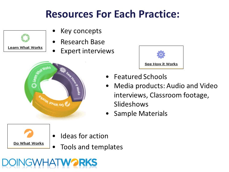 Resources For Each Practice: Key concepts Research Base Expert interviews Featured Schools Media products: Audio and Video interviews, Classroom footage, Slideshows Sample Materials Ideas for action Tools and templates