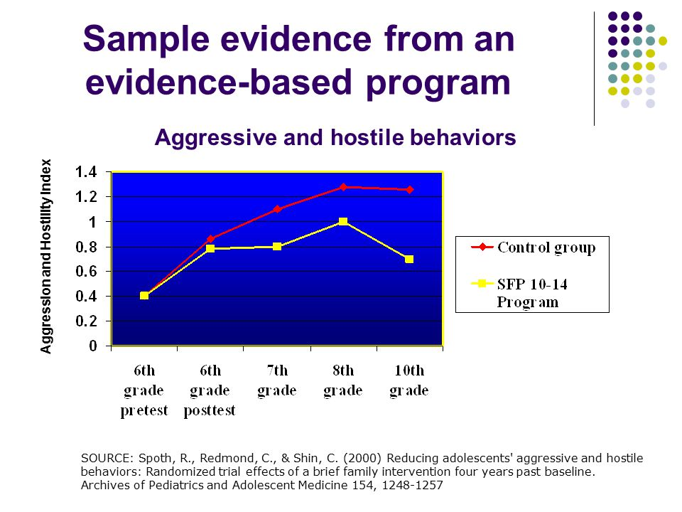 Sample evidence from an evidence-based program Aggression and Hostility Index SOURCE: Spoth, R., Redmond, C., & Shin, C. (2000) Reducing adolescents'
