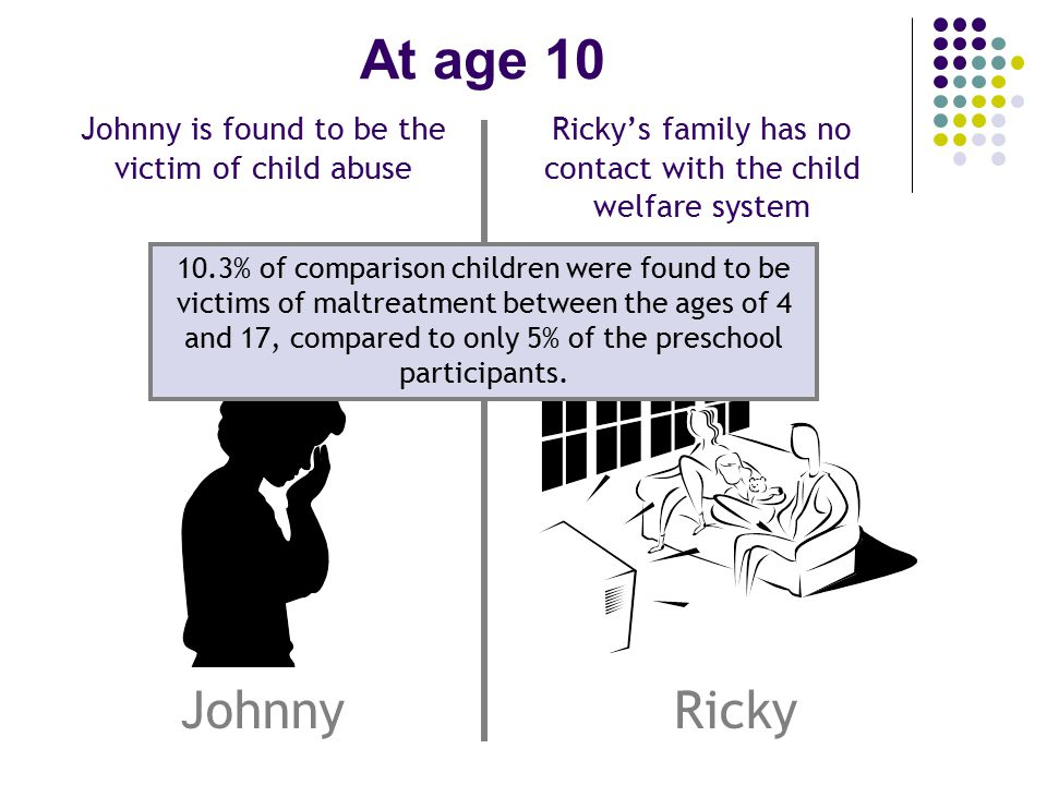 At age 10 Johnny is found to be the victim of child abuse Ricky's family has no contact with the child welfare system RickyJohnny 10.3% of comparison children were found to be victims of maltreatment between the ages of 4 and 17, compared to only 5% of the preschool participants.