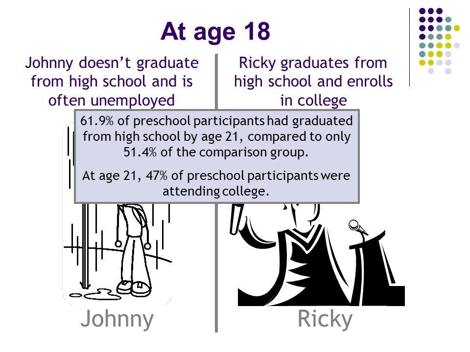 At age 18 JohnnyRicky Ricky graduates from high school and enrolls in college Johnny doesn't graduate from high school and is often unemployed 61.9% of preschool participants had graduated from high school by age 21, compared to only 51.4% of the comparison group.