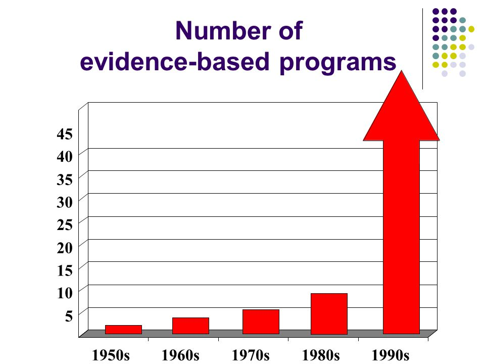 Number of evidence-based programs 5 10 15 20 25 30 35 40 45 1950s1960s1970s1980s1990s