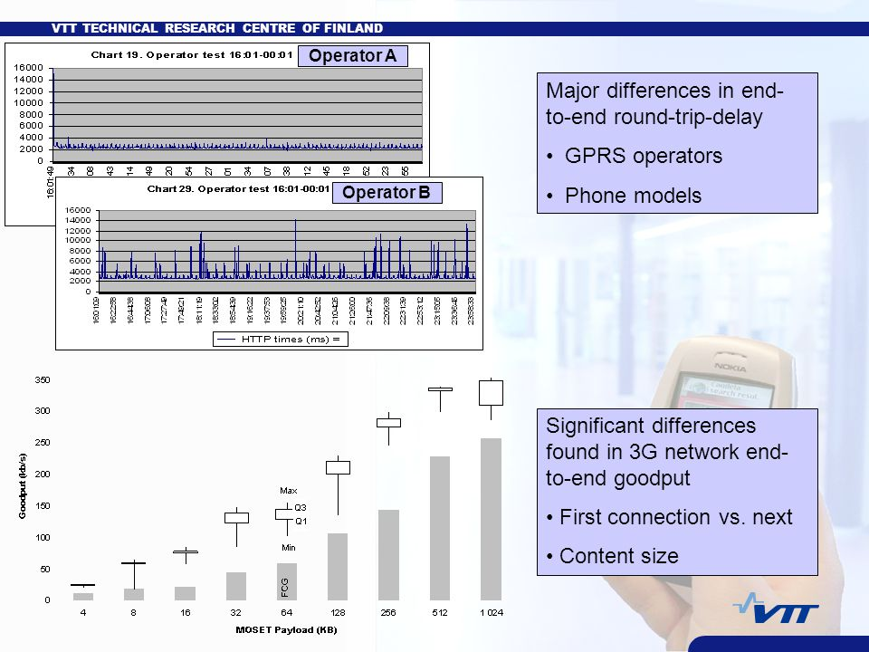 VTT TECHNICAL RESEARCH CENTRE OF FINLAND Major differences in end- to-end round-trip-delay GPRS operators Phone models Significant differences found in 3G network end- to-end goodput First connection vs.