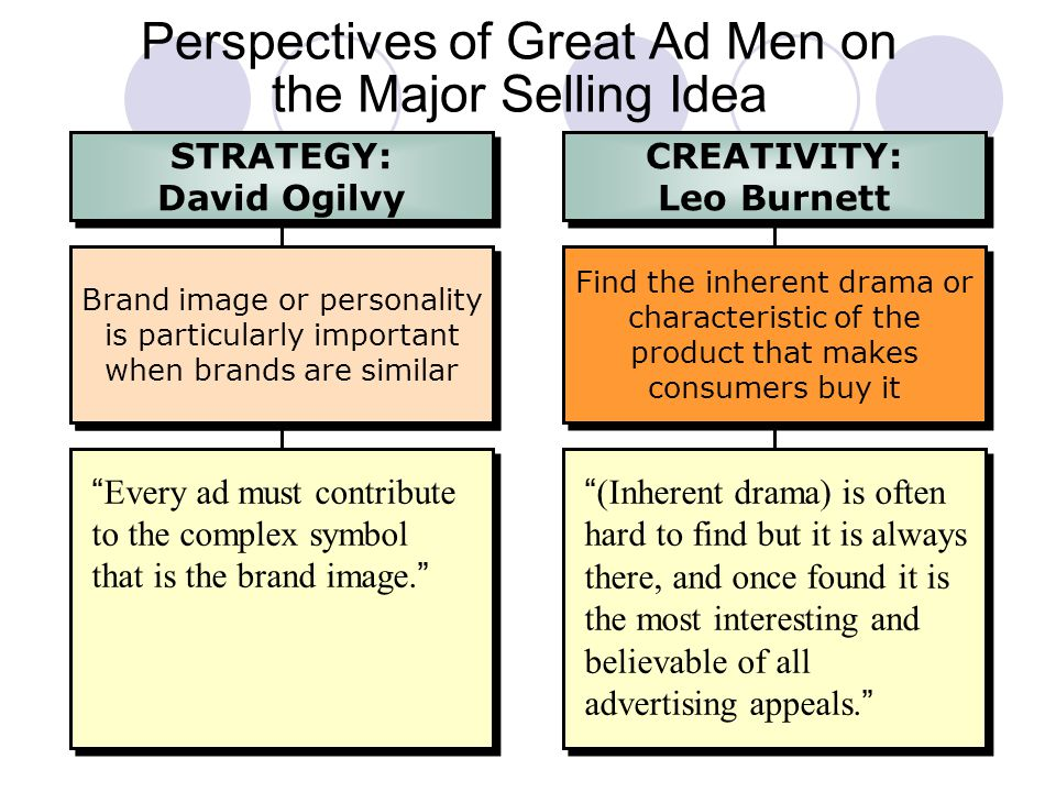 10 Brand image or personality is particularly important when brands are similar Every ad must contribute to the complex symbol that is the brand image. Brand image or personality is particularly important when brands are similar Perspectives of Great Ad Men on the Major Selling Idea STRATEGY: David Ogilvy STRATEGY: David Ogilvy Find the inherent drama or characteristic of the product that makes consumers buy it (Inherent drama) is often hard to find but it is always there, and once found it is the most interesting and believable of all advertising appeals. CREATIVITY: Leo Burnett CREATIVITY: Leo Burnett