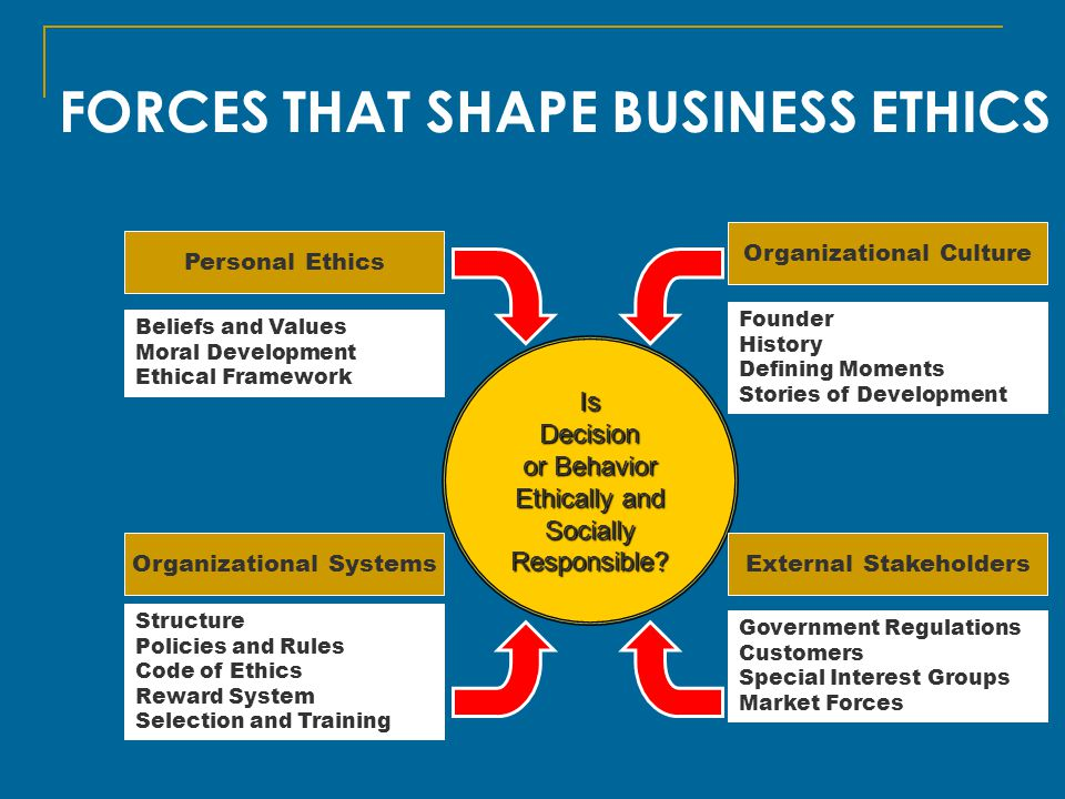 FORCES THAT SHAPE BUSINESS ETHICS IsDecision or Behavior Ethically and SociallyResponsible.