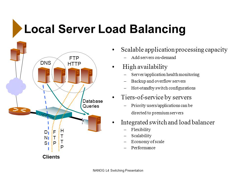 NANOG L4 Switching Presentation Local Server Load Balancing Clients HTTPHTTP DNSDNS FTP HTTP Database Queries DNS FTPFTP Scalable application processing capacity –Add servers on-demand High availability –Server/application health monitoring –Backup and overflow servers –Hot-standby switch configurations Tiers-of-service by servers –Priority users/applications can be directed to premium servers Integrated switch and load balancer –Flexibility –Scalability –Economy of scale –Performance