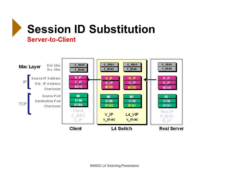 NANOG L4 Switching Presentation Session ID Substitution Server-to-Client