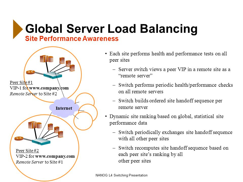 NANOG L4 Switching Presentation Global Server Load Balancing Site Performance Awareness Each site performs health and performance tests on all peer sites –Server switch views a peer VIP in a remote site as a remote server –Switch performs periodic health/performance checks on all remote servers –Switch builds ordered site handoff sequence per remote server Dynamic site ranking based on global, statistical site performance data –Switch periodically exchanges site handoff sequence with all other peer sites –Switch recomputes site handoff sequence based on each peer site's ranking by all other peer sites Peer Site #1 VIP-1 for www.company.com Remote Server to Site #2 Peer Site #2 VIP-2 for www.company.com Remote Server to Site #1 Internet