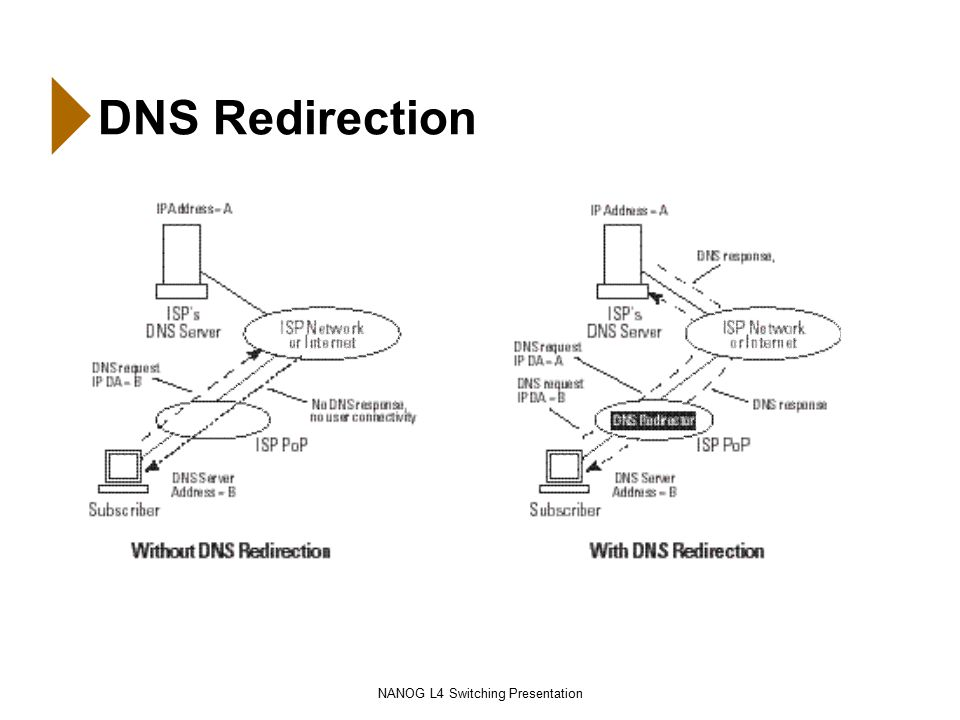 NANOG L4 Switching Presentation DNS Redirection
