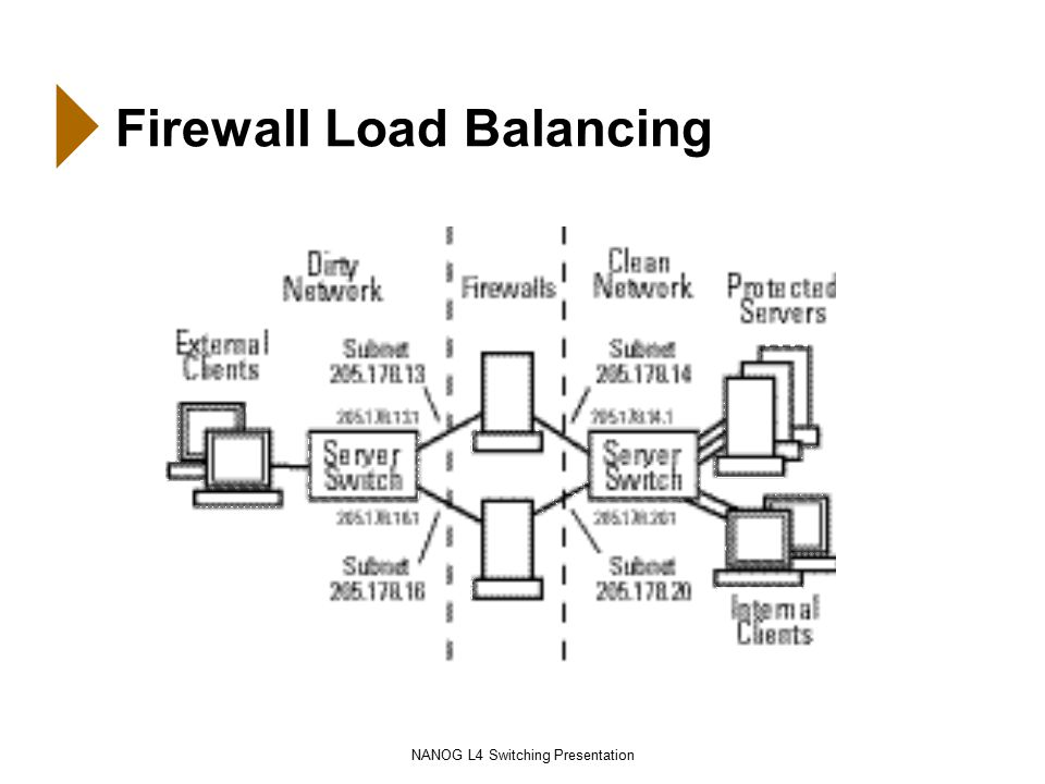 NANOG L4 Switching Presentation Firewall Load Balancing