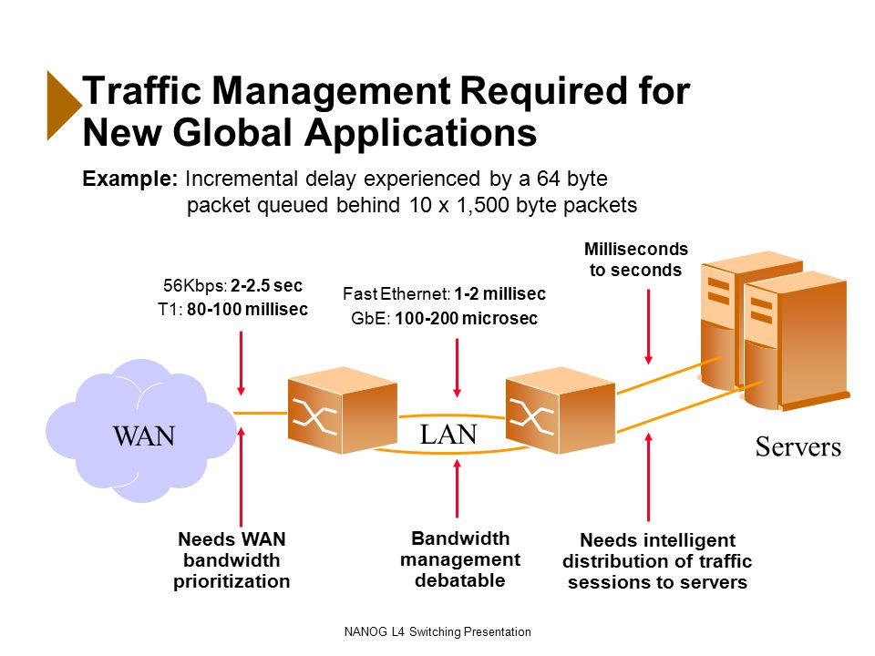 NANOG L4 Switching Presentation Servers Needs intelligent distribution of traffic sessions to servers Milliseconds to seconds WAN Needs WAN bandwidth prioritization 56Kbps: 2-2.5 sec T1: 80-100 millisec Traffic Management Required for New Global Applications Example: Incremental delay experienced by a 64 byte packet queued behind 10 x 1,500 byte packets Bandwidth management debatable LAN Fast Ethernet: 1-2 millisec GbE: 100-200 microsec