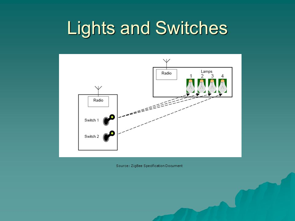 Lights and Switches Source: ZigBee Specification Document