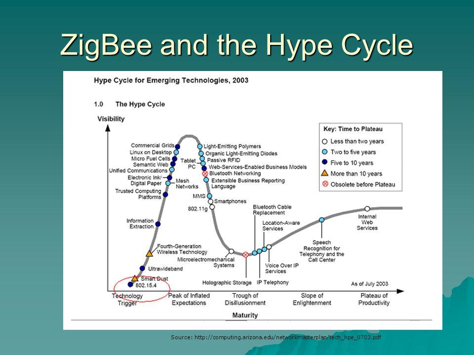 ZigBee and the Hype Cycle Source: http://computing.arizona.edu/networkmasterplan/tech_hpe_0703.pdf