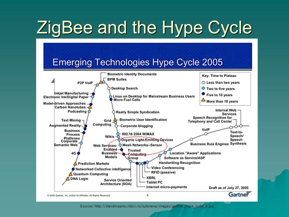 ZigBee and the Hype Cycle Source: http://danielneamu.rdscv.ro/cutenews/images/gartner_hype_cycle_4.jpg