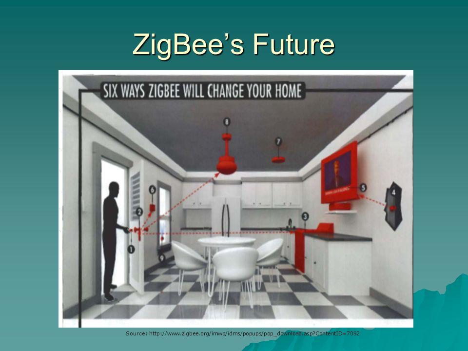 ZigBee's Future Source: http://www.zigbee.org/imwp/idms/popups/pop_download.asp ContentID=7092