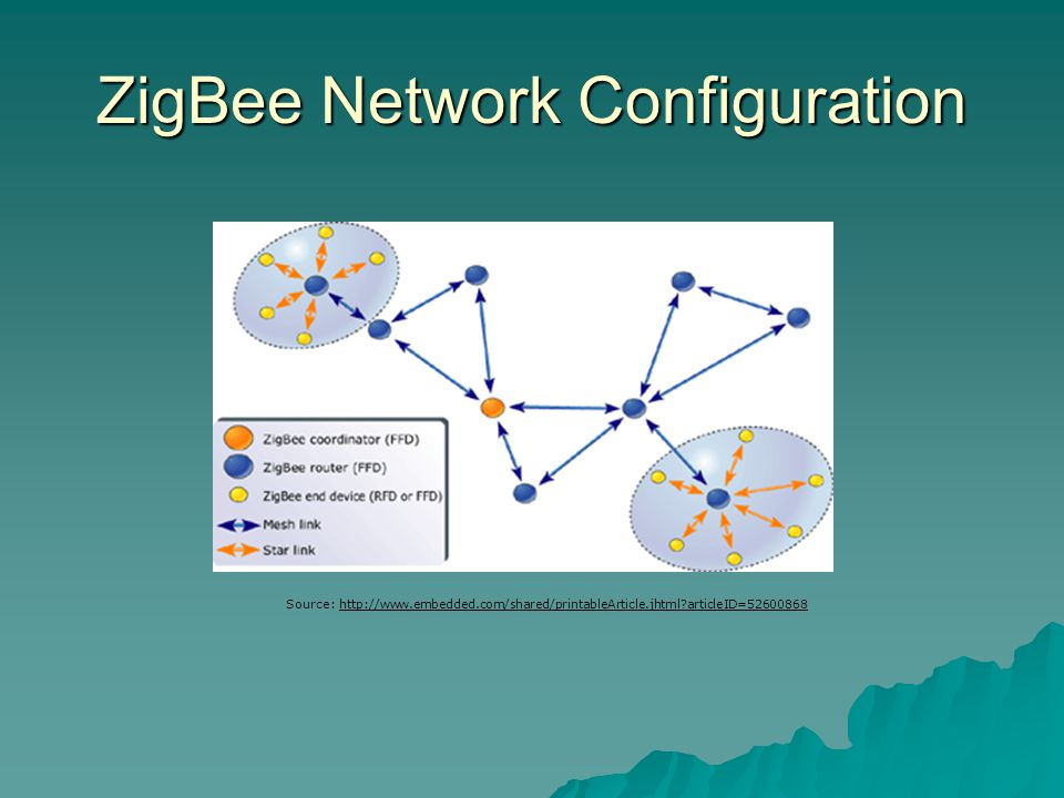 ZigBee Network Configuration Source: http://www.embedded.com/shared/printableArticle.jhtml?articleID=52600868