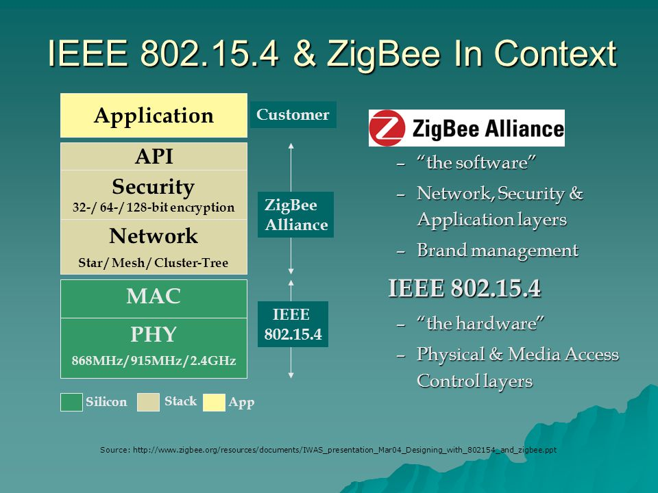 """–""""the software"""" –Network, Security & Application layers –Brand management IEEE 802.15.4 –""""the hardware"""" –Physical & Media Access Control layers IEEE 8"""