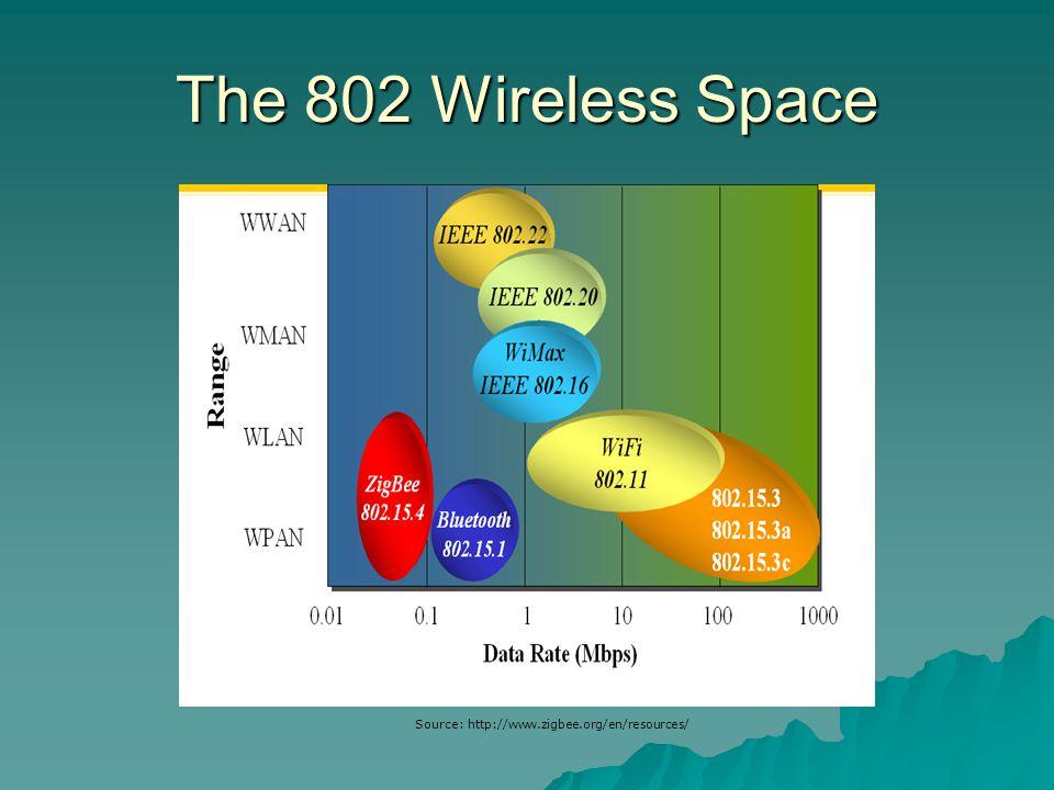 The 802 Wireless Space Source: http://www.zigbee.org/en/resources/