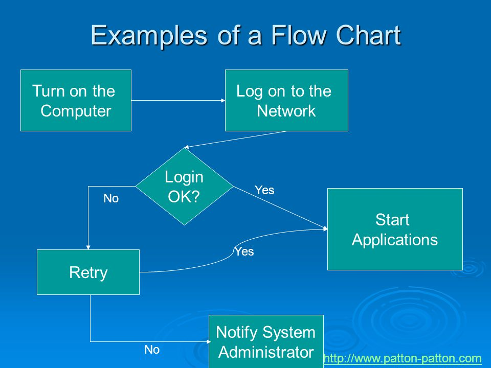 Examples of a Flow Chart Turn on the Computer Log on to the Network Login OK? Start Applications Retry Notify System Administrator Yes No Yes No http: