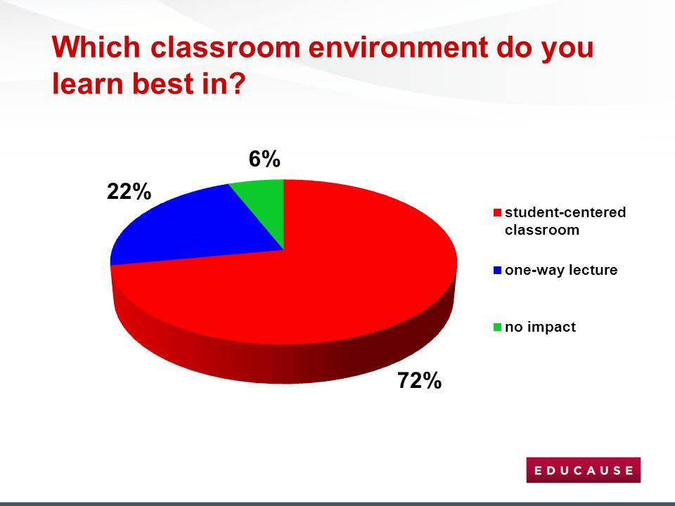 Which classroom environment do you learn best in?