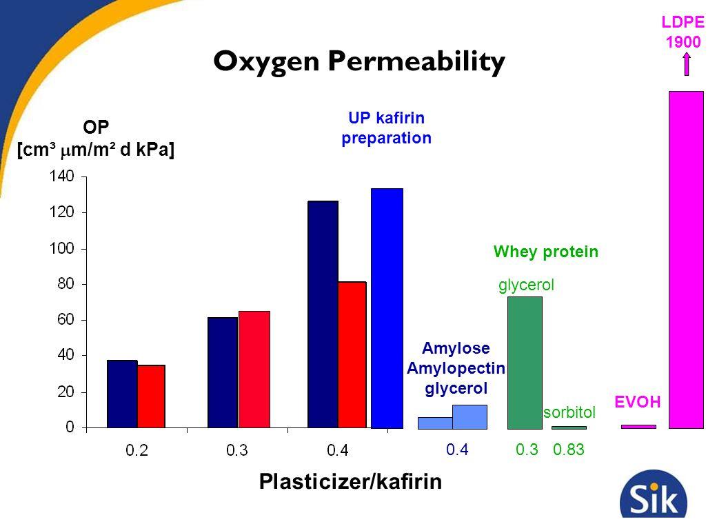 Oxygen Permeability Plasticizer/kafirin OP [cm³  m/m² d kPa] UP kafirin preparation Amylose Amylopectin glycerol 0.4 0.30.83 Whey protein glycerol sorbitol LDPE 1900 EVOH