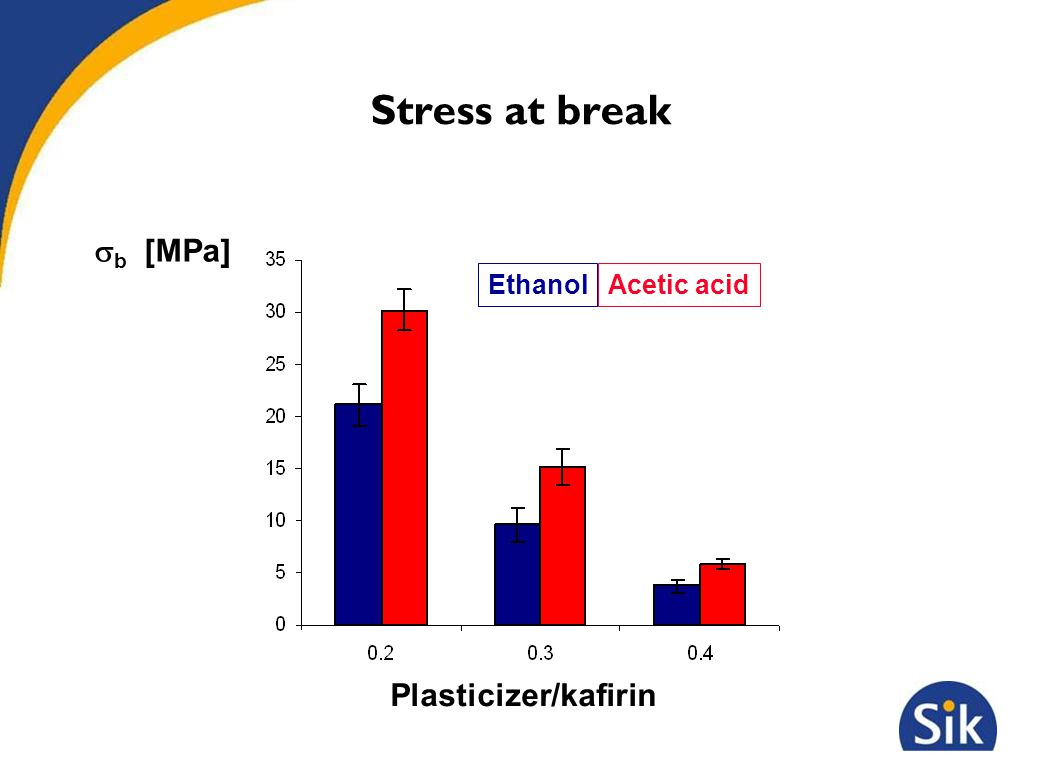 Stress at break Ethanol Plasticizer/kafirin Acetic acid  b [MPa]