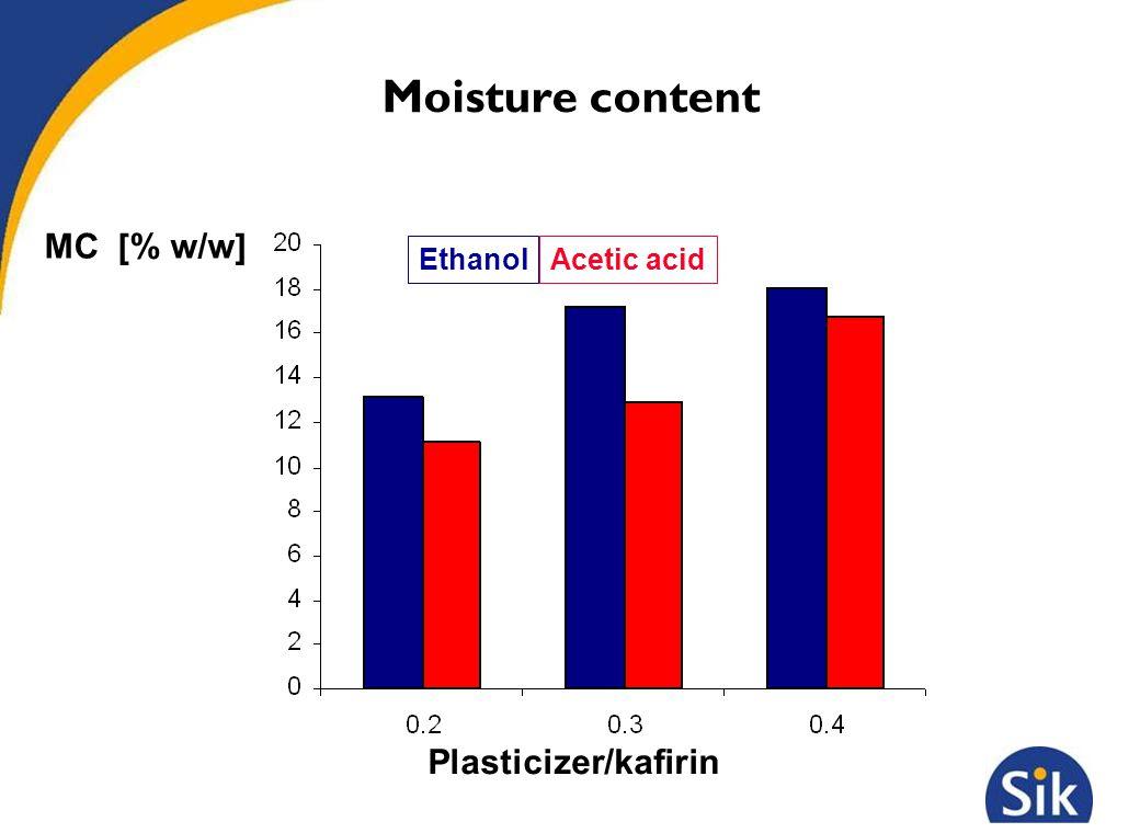Moisture content Ethanol Plasticizer/kafirin Acetic acid MC [% w/w]