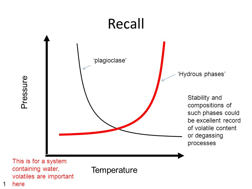 Recall Pressure Temperature This is for a system containing water, volatiles are important here 'Hydrous phases' 'plagioclase' Stability and compositions of such phases could be excellent record of volatile content or degassing processes 1