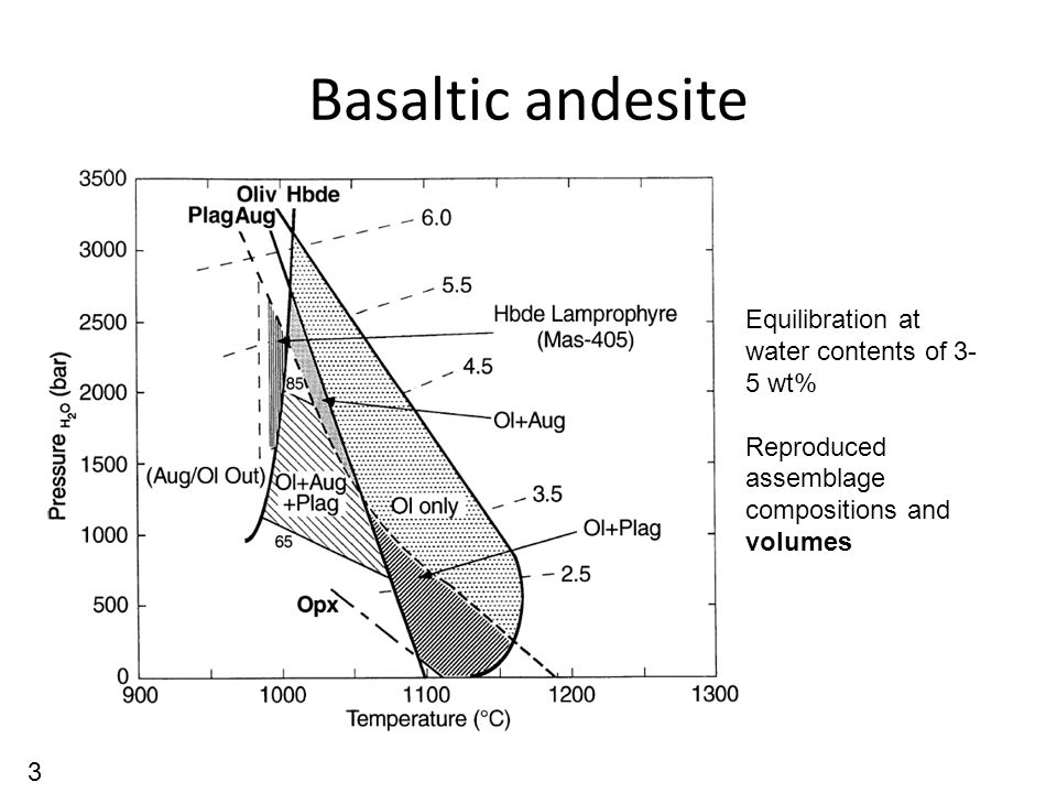 Basaltic andesite Equilibration at water contents of 3- 5 wt% Reproduced assemblage compositions and volumes 3