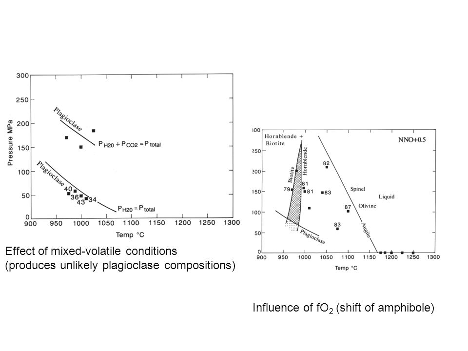 Influence of fO 2 (shift of amphibole) Effect of mixed-volatile conditions (produces unlikely plagioclase compositions)