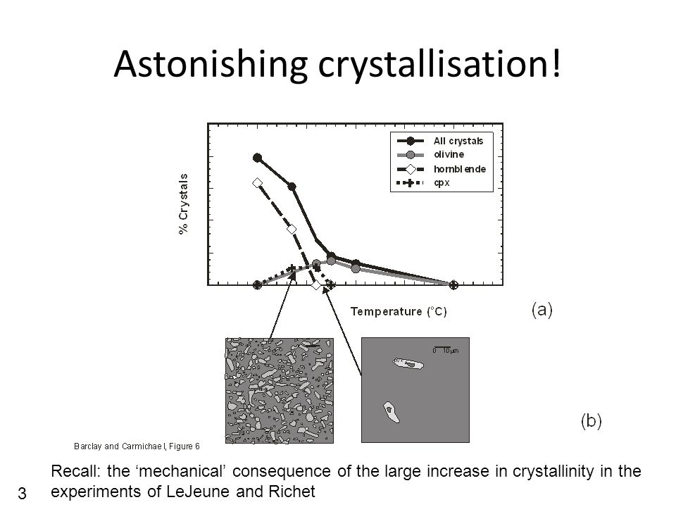 Astonishing crystallisation! Recall: the 'mechanical' consequence of the large increase in crystallinity in the experiments of LeJeune and Richet 3