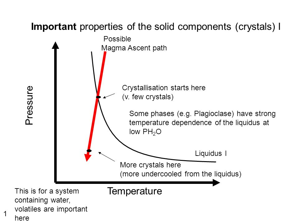 Pressure Temperature Liquidus I Possible Magma Ascent path Crystallisation starts here (v. few crystals) More crystals here (more undercooled from the