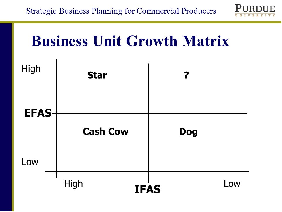 Strategic Business Planning for Commercial Producers Growth Options Matrix –Based on Customers and Products –4 Quadrants Market Penetration –More of Same Product to Same Customers –Horizontal Growth Market Development –Same Product to New Customers –Horizontal and/or Vertical Growth Product Development –New Product to Same Customers –Vertical or Horizontal Growth Total Diversification –New Product to New Customers –Related or Unrelated Diversification How Do We Grow?