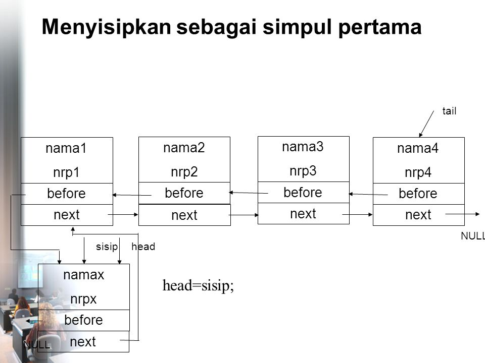 Menyisipkan sebagai simpul pertama nama4 nrp4 before NULL tail nama1 nrp1 before head next nama2 nrp2 before next nama3 nrp3 before next namax nrpx before sisip next head=sisip; NULL