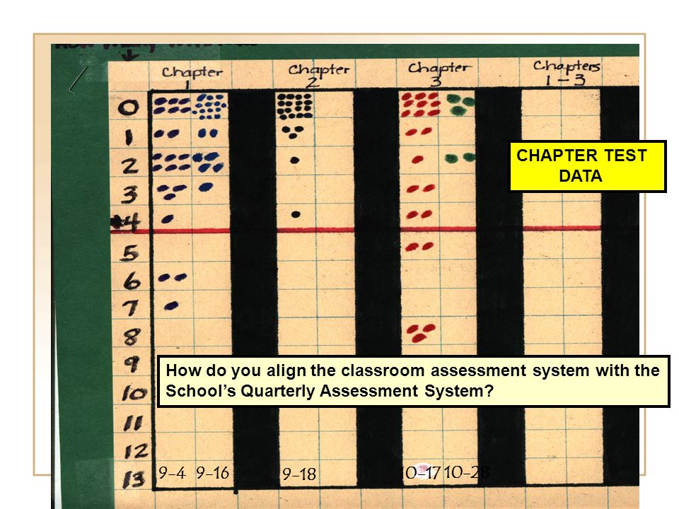 9-49-16 9-18 10-17 10-28 How do you align the classroom assessment system with the School's Quarterly Assessment System.