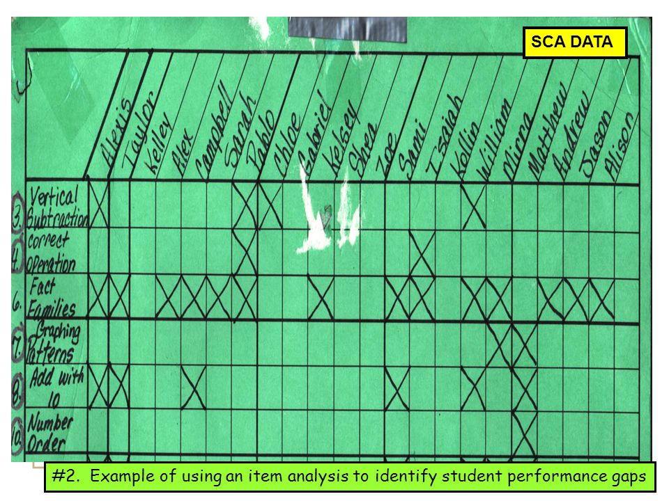 SCA DATA #2. Example of using an item analysis to identify student performance gaps