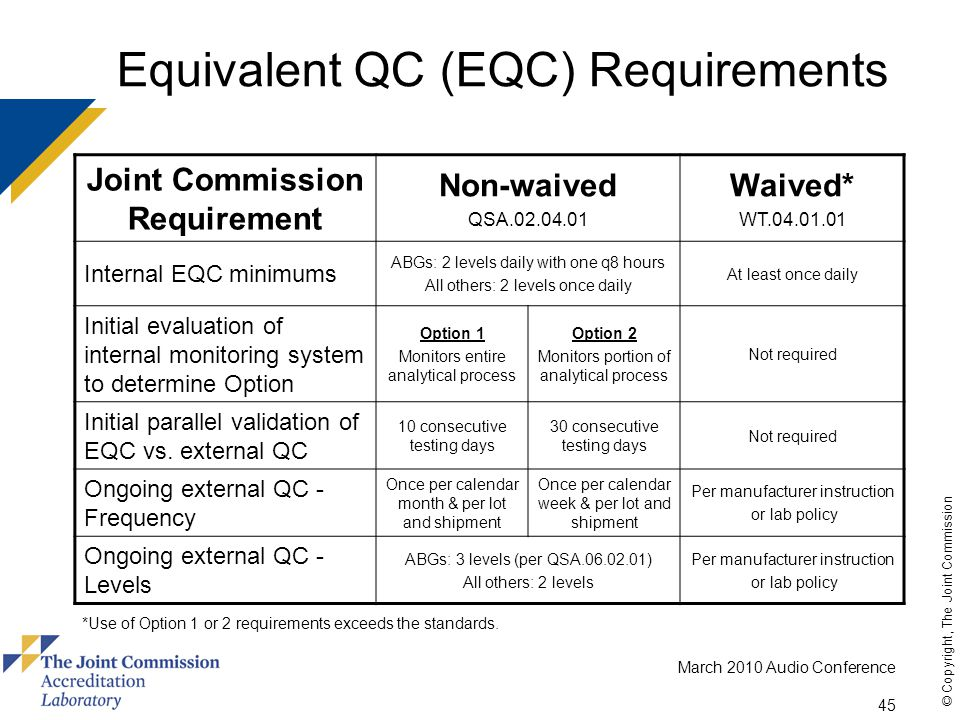 March 2010 Audio Conference 45 © Copyright, The Joint Commission Equivalent QC (EQC) Requirements Joint Commission Requirement Non-waived QSA.02.04.01 Waived* WT.04.01.01 Internal EQC minimums ABGs: 2 levels daily with one q8 hours All others: 2 levels once daily At least once daily Initial evaluation of internal monitoring system to determine Option Option 1 Monitors entire analytical process Option 2 Monitors portion of analytical process Not required Initial parallel validation of EQC vs.
