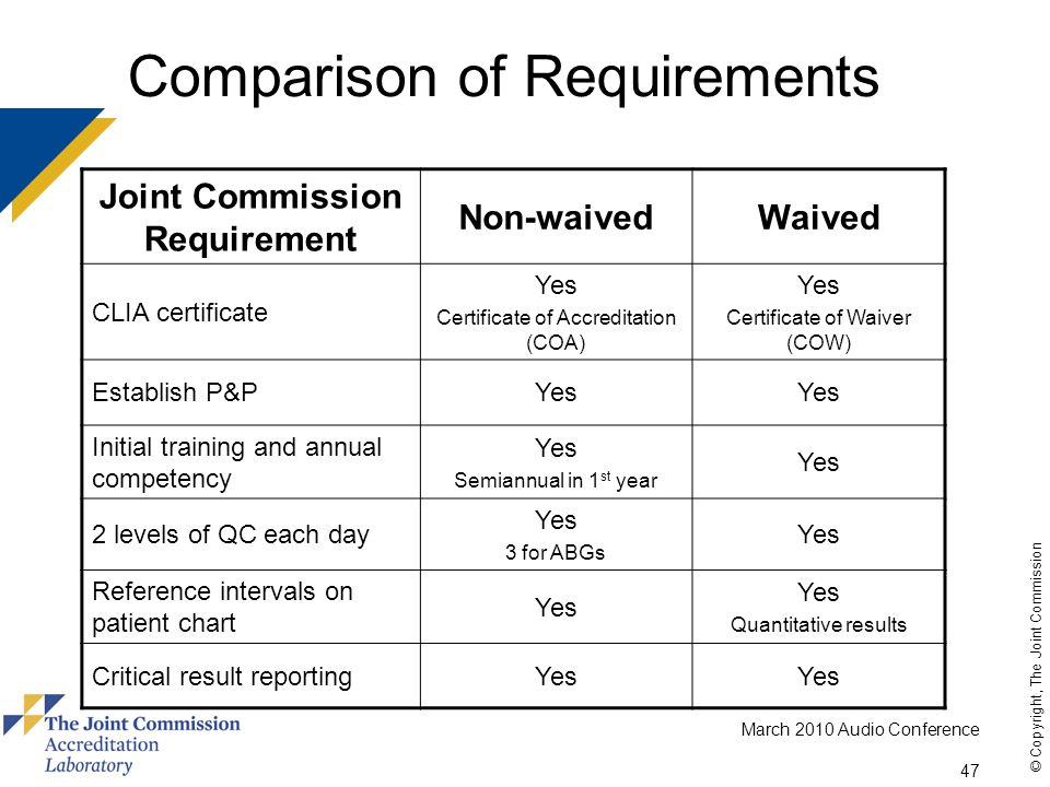 March 2010 Audio Conference 47 © Copyright, The Joint Commission Comparison of Requirements Joint Commission Requirement Non-waivedWaived CLIA certificate Yes Certificate of Accreditation (COA) Yes Certificate of Waiver (COW) Establish P&PYes Initial training and annual competency Yes Semiannual in 1 st year Yes 2 levels of QC each day Yes 3 for ABGs Yes Reference intervals on patient chart Yes Quantitative results Critical result reportingYes