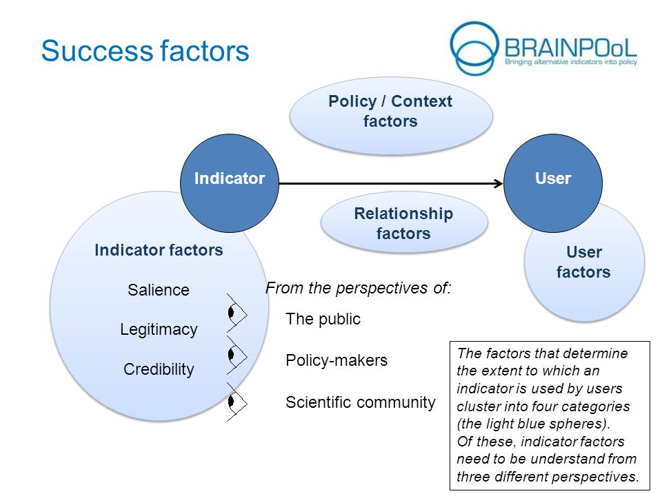 User factors Indicator factors Salience Legitimacy Credibility Indicator factors Salience Legitimacy Credibility UserIndicator Success factors Policy