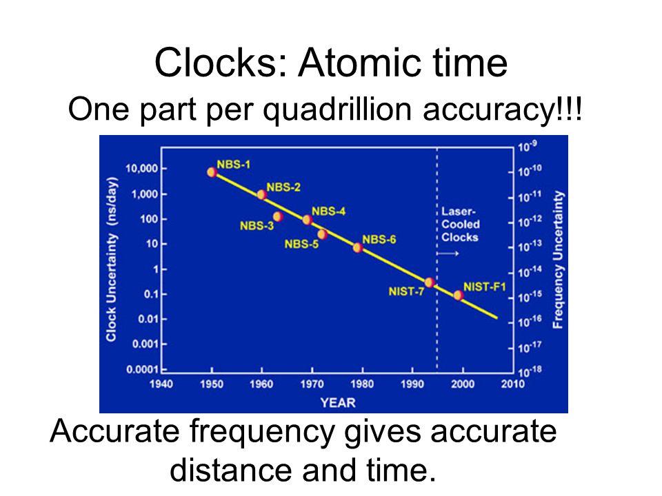 Clocks: Atomic time One part per quadrillion accuracy!!.