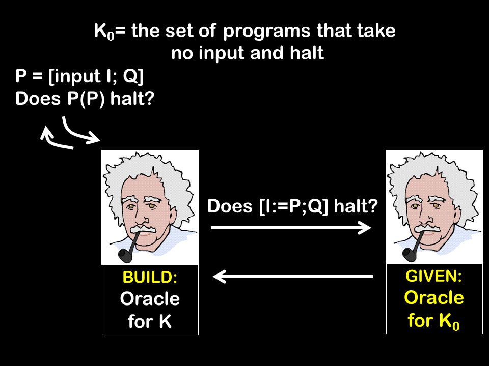 GIVEN: Oracle for K 0 P = [input I; Q] Does P(P) halt.